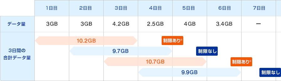 3日10GB解説02