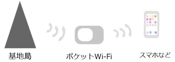ポケットWi-Fiからスマホへ