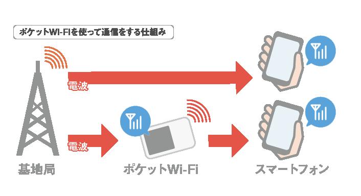 ポケットWi-Fi仕組み