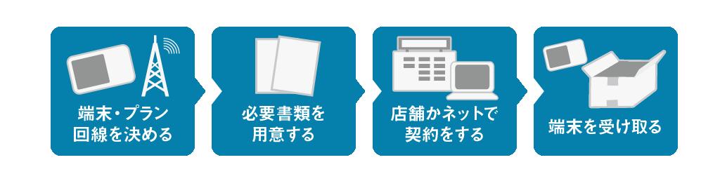 ポケットWi-Fi契約流れ