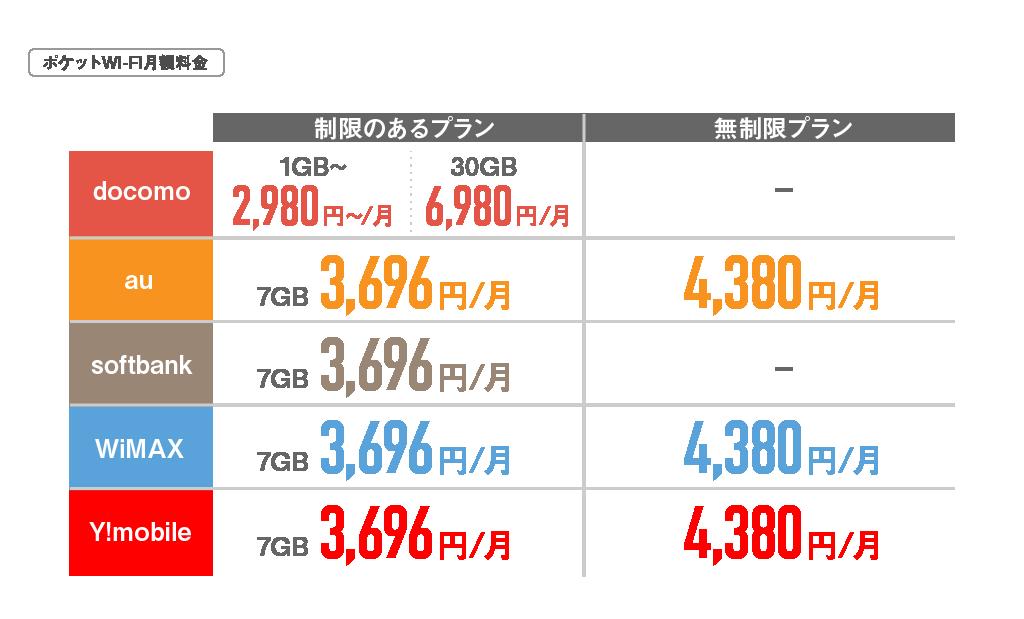 ポケットWi-Fi月額料金
