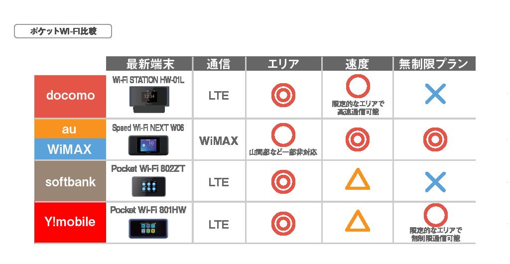 ポケットWi-Fi比較