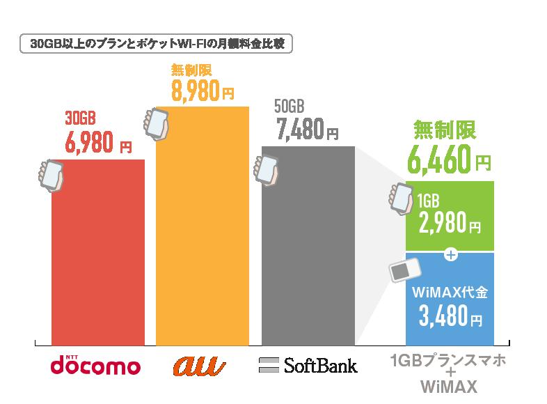 30GBポケットWi-Fi価格比較キャリア