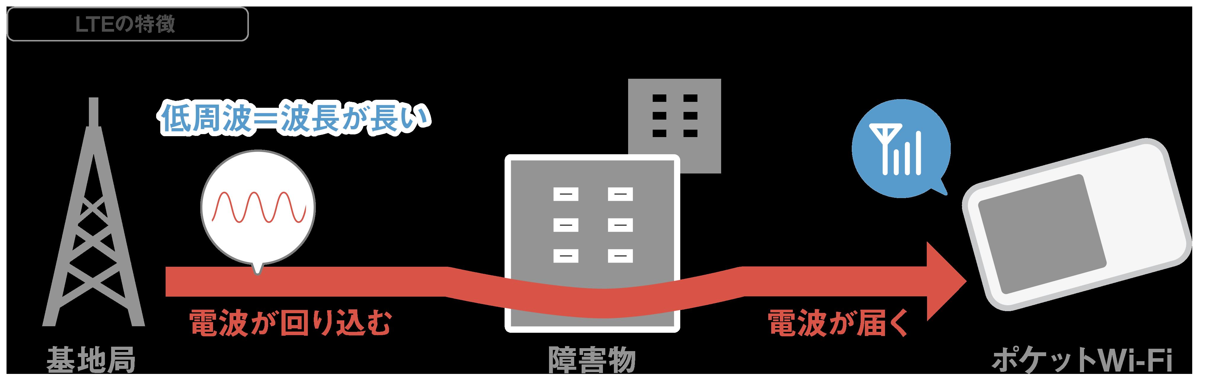 LTEの特徴