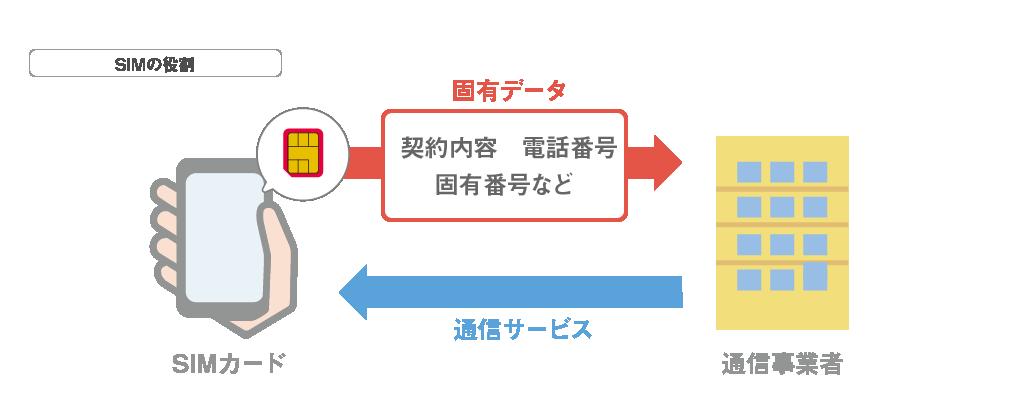 SIM役割