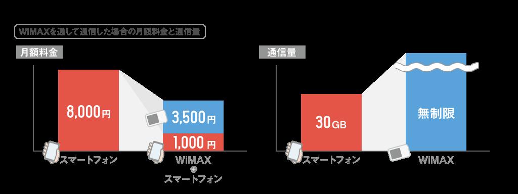 WiMAX料金通信量