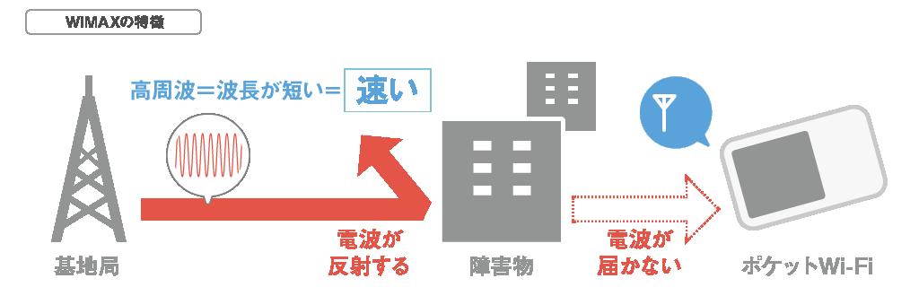 WiMAXの特徴