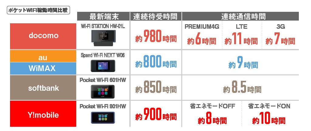 ポケットWi-Fiバッテリー比較