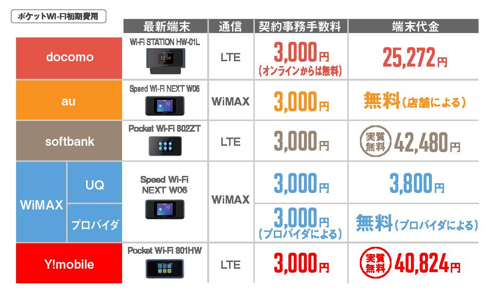 ポケットWi-Fi初期費用比較