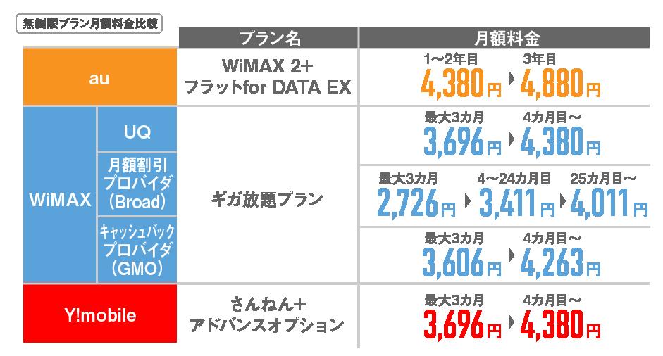 ポケットWi-Fi無制限月額比較