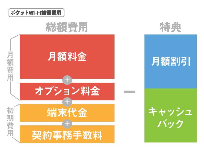 ポケットWi-Fi総額費用