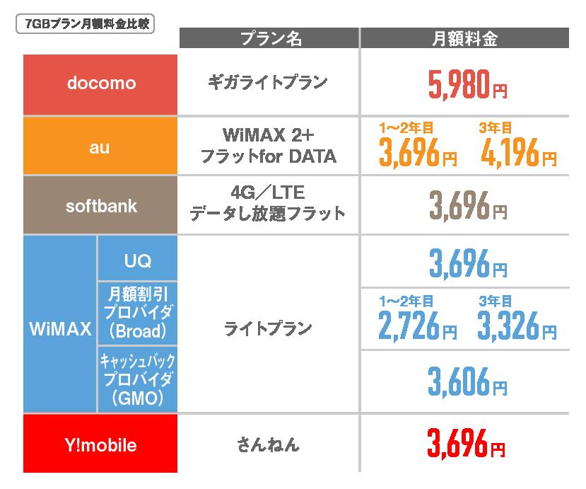 ポケットWi-Fi7GB月額比較