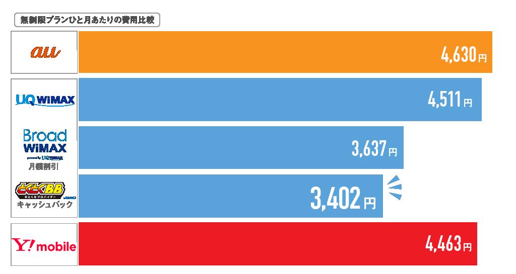 無制限ポケットWi-Fi月額比較ひと月当たり