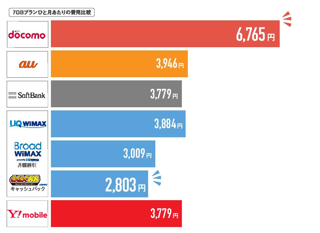 7GBポケットWi-Fi月額比較ひと月当たり