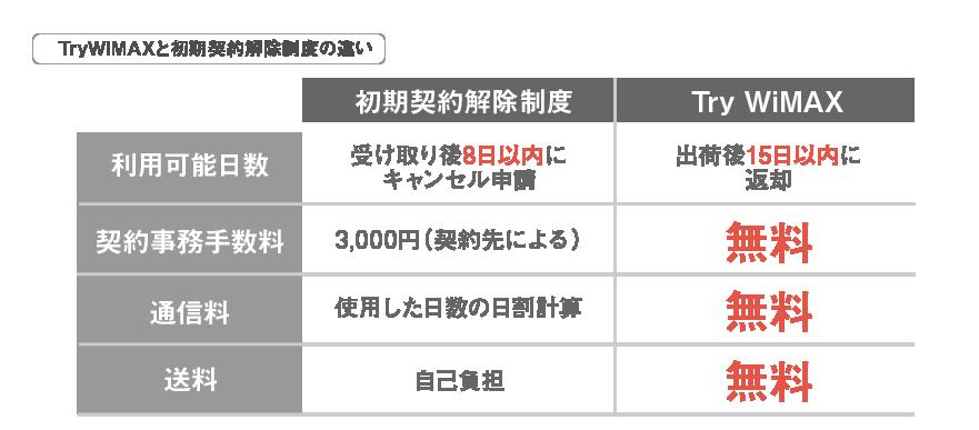 Try-WiMAXと初期契約解除制度比較_0716