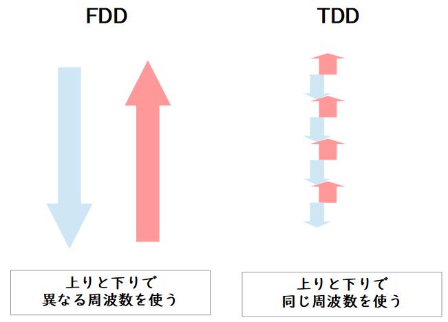 TDD-LTEとFDD-LTE方式