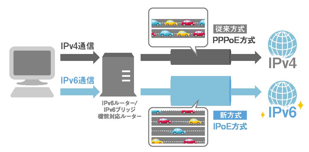 IPv4によるPPPoE方式ではIPv6サイトへのアクセスができず回線も混雑