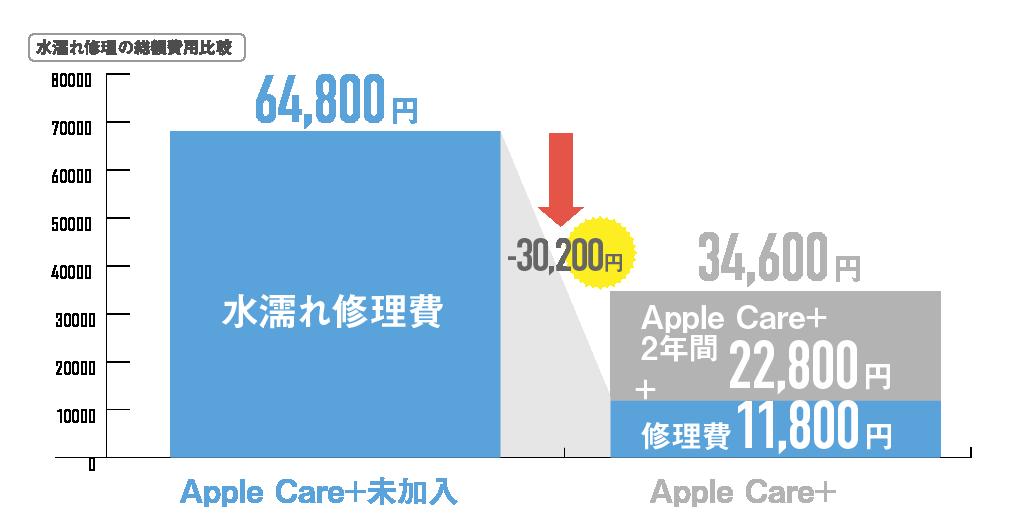 アップルケア総額水濡れ修理02_0924