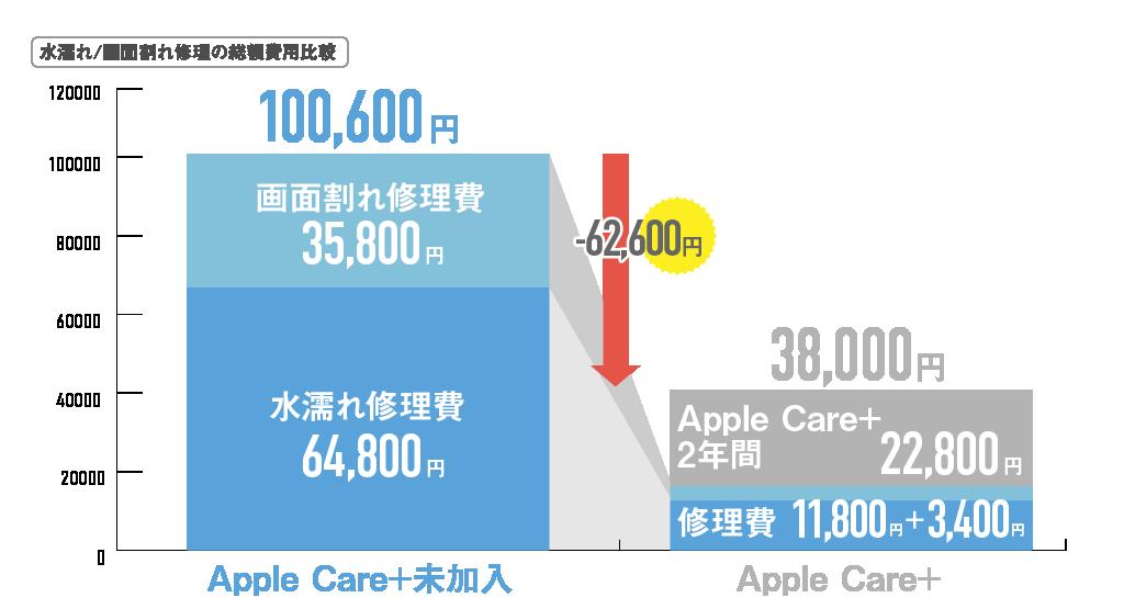 アップルケア総額水濡れ画面修理02_0924