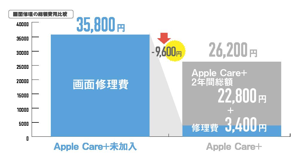 アップルケア総額画面修理02_0924