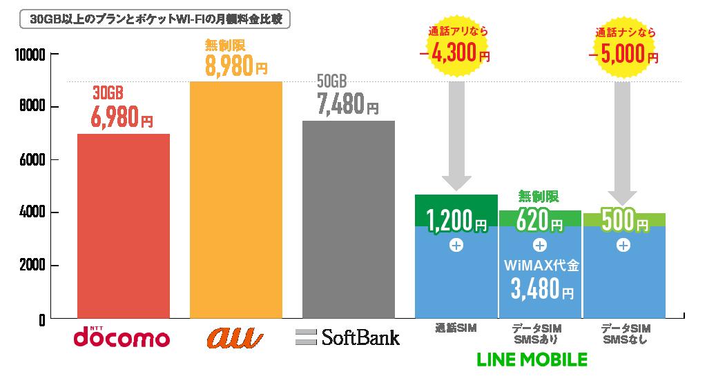 30GBポケットWi-Fi価格比較