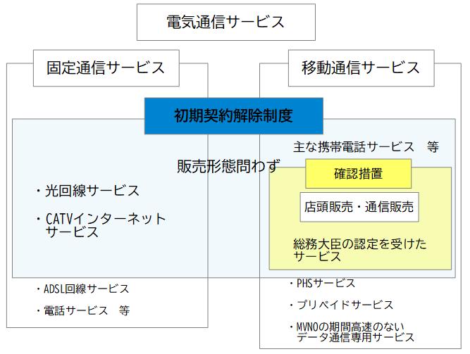 初期契約解除制度と確認措置