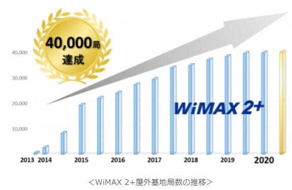 2020年7月WiMAX基地局が40,000局を達成
