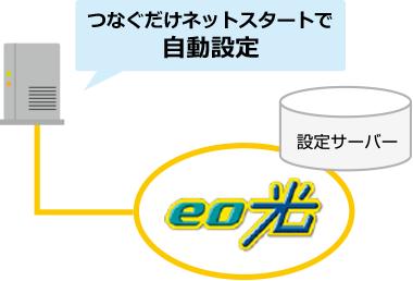 eo光多機能ルーターの使い方