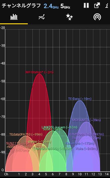 WiFiアナライザー チャンネル