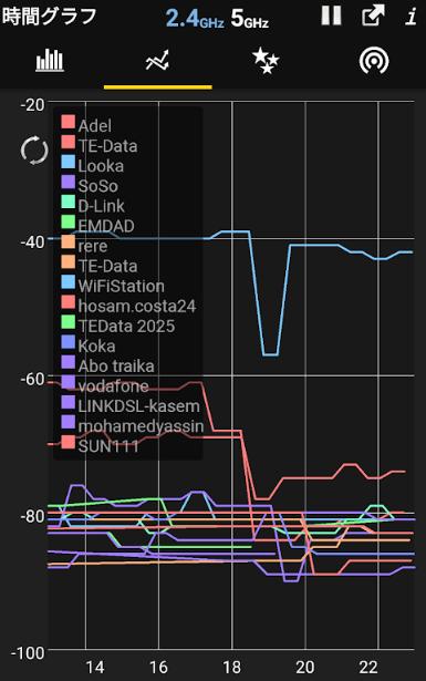 WiFiアナライザー 電波の波