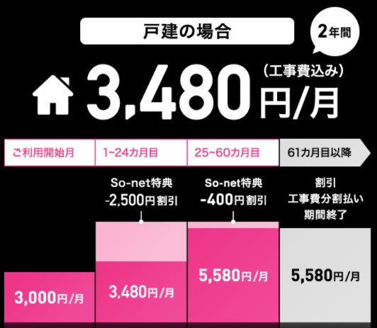 戸建て料金So-net02