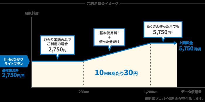 hi-hoひかりライトプランの料金イメージ