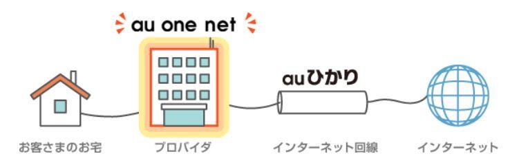au one netはプロバイダ