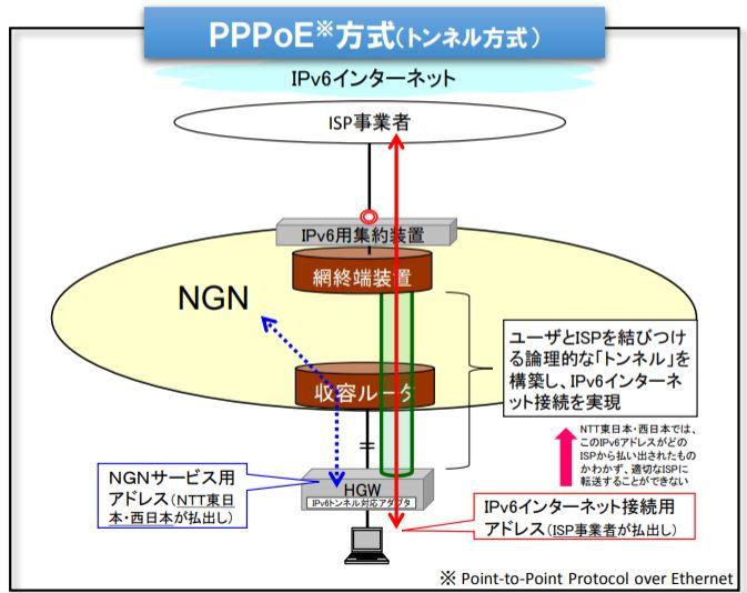 pppoe方式