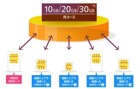 OCNモバイル容量シェア