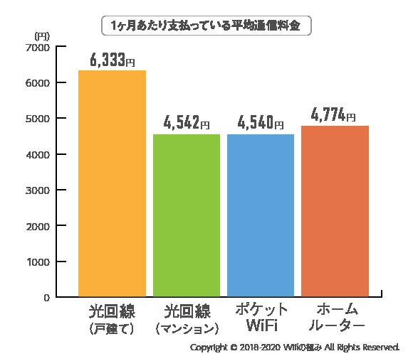 WiFiアンケート結果02