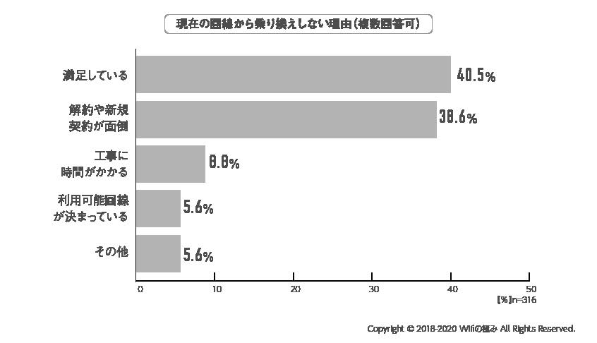 WiFiアンケート結果09_全体