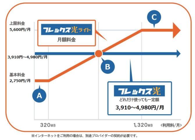 フレックス光料金グラフ