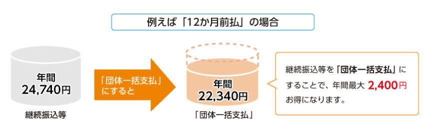 NHK団体一括支払