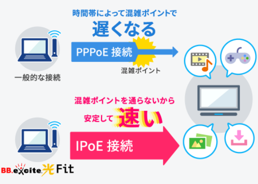 BB.excite光Fit IPv6