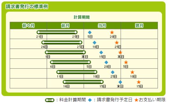 支払期限NTTファイナンス